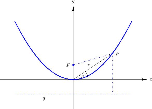 mathematik online kurs vektorrechnung quadratische kurven parabel. Black Bedroom Furniture Sets. Home Design Ideas